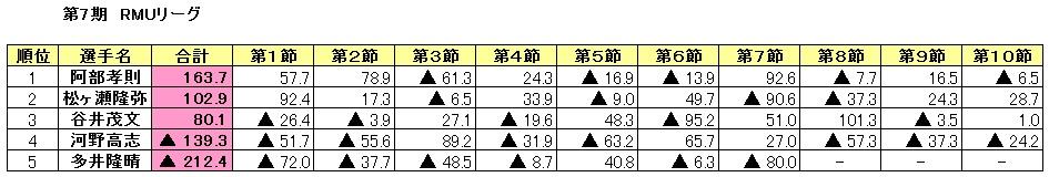 0202_rmu7_10_result