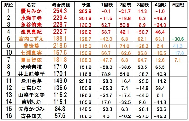0421_fuji_score