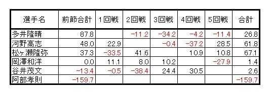 0502_rmu_result