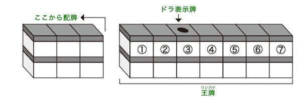 麻雀の配牌の図解