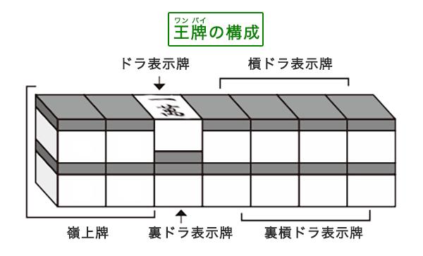 麻雀の王牌の構成