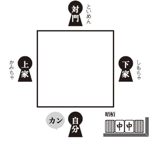 麻雀の暗槓の説明イラスト