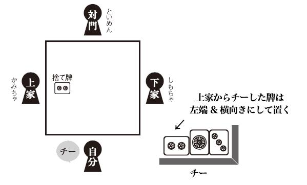 麻雀のチーの手順を表したイラスト