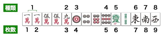 麻雀の八種九牌の例