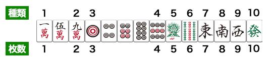 麻雀の十種十牌の例