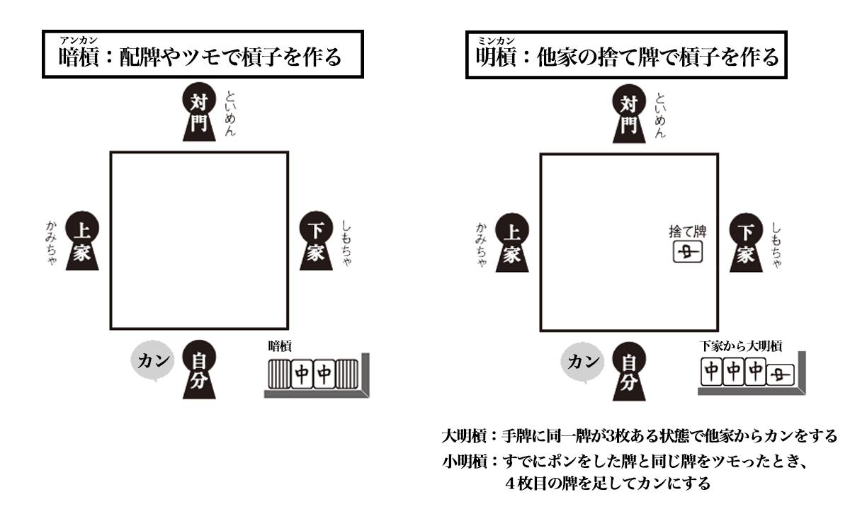 カン(槓)とは - 同一牌全部(4枚)を揃える=槓子(カンツ) を作る行為