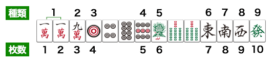 麻雀の九種十牌の例