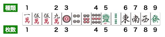 麻雀の九種九牌の例