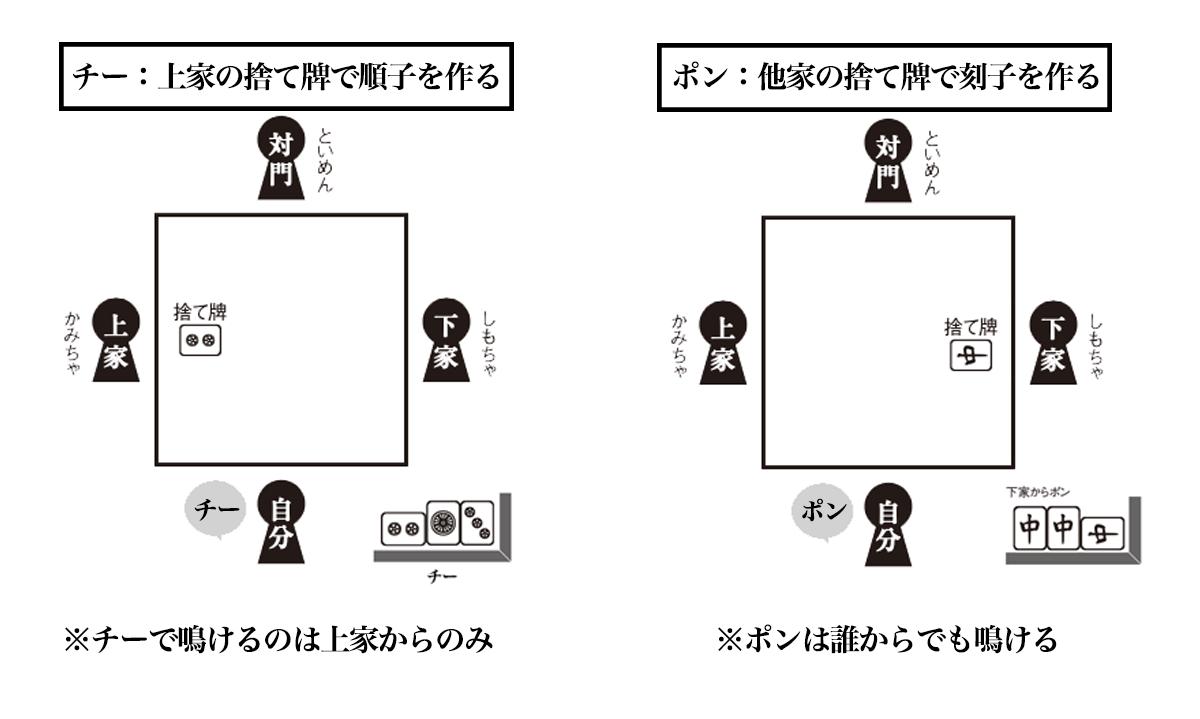 鳴き(チー、ポン)/副露とは - 他家の捨て牌を利用して面子を作ること