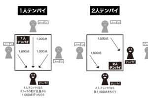 麻雀のテンパイ数とノーテン罰符の図解