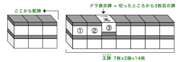 ドラ表示牌の図解