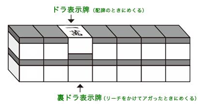 麻雀の裏ドラ表示牌の図解